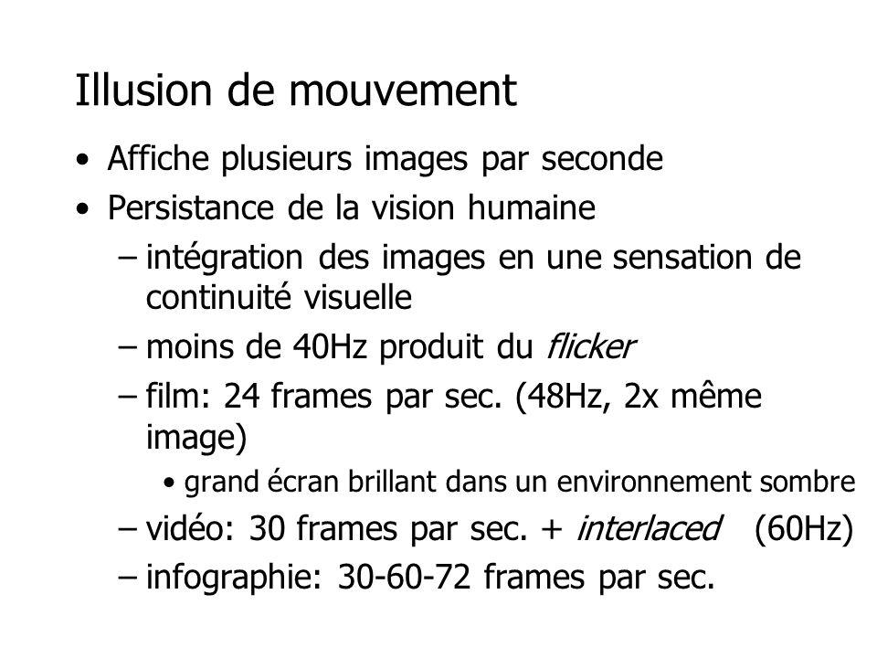 Illusion de mouvement •Affiche plusieurs images par seconde •Persistance de la vision humaine –intégration des images en une sensation de continuité visuelle –moins de 40Hz produit du flicker –film: 24 frames par sec.