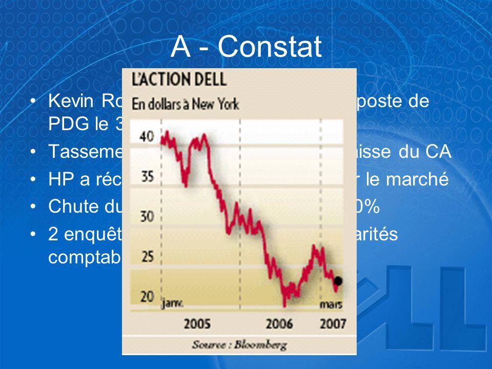 •Kevin Rollins a démissionné de son poste de PDG le 31 janvier 2007 •Tassement de la croissance avec baisse du CA •HP a récupéré la place de leader su