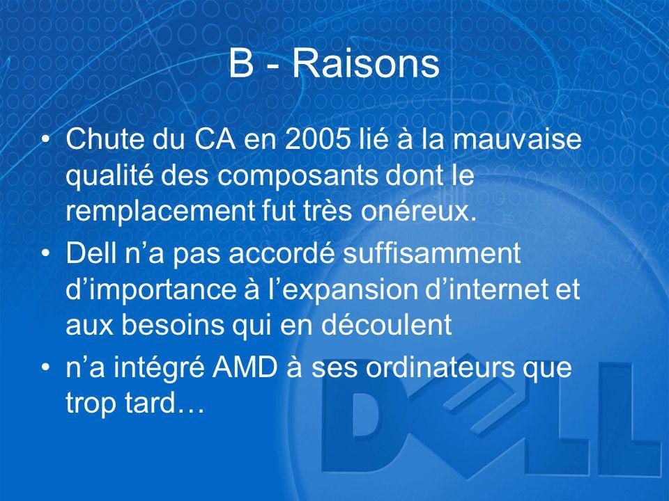 B - Raisons •Chute du CA en 2005 lié à la mauvaise qualité des composants dont le remplacement fut très onéreux. •Dell n'a pas accordé suffisamment d'