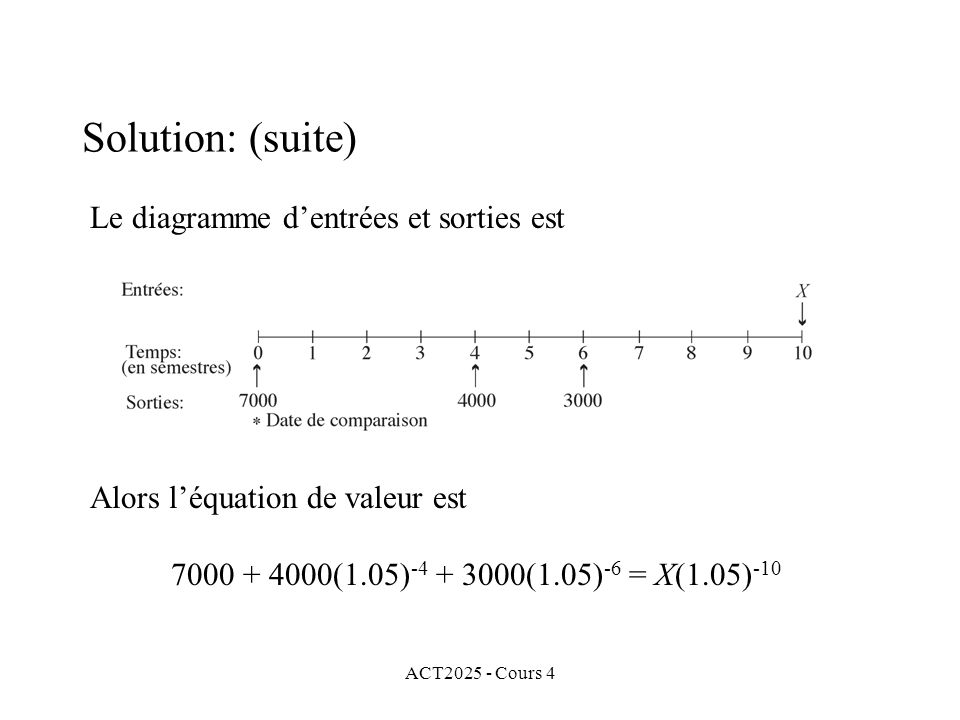 ACT2025 - Cours 4 Solution: (suite) Le diagramme d'entrées et sorties est Alors l'équation de valeur est 7000 + 4000(1.05) -4 + 3000(1.05) -6 = X(1.05) -10