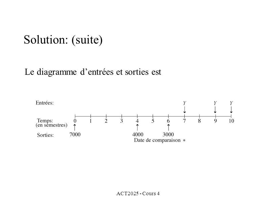 ACT2025 - Cours 4 Solution: (suite) Le diagramme d'entrées et sorties est
