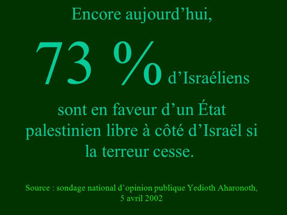 Encore aujourd'hui, 73 % d'Israéliens sont en faveur d'un État palestinien libre à côté d'Israël si la terreur cesse. Source : sondage national d'opin