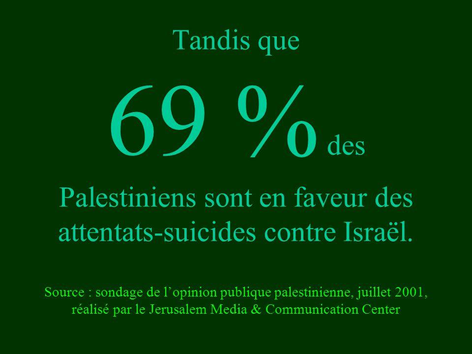 Tandis que 69 % des Palestiniens sont en faveur des attentats-suicides contre Israël. Source : sondage de l'opinion publique palestinienne, juillet 20