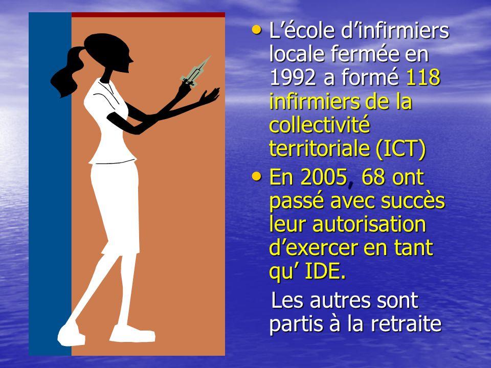 • L'école d'infirmiers locale fermée en 1992 a formé 118 infirmiers de la collectivité territoriale (ICT) • En 2005, 68 ont passé avec succès leur autorisation d'exercer en tant qu' IDE.