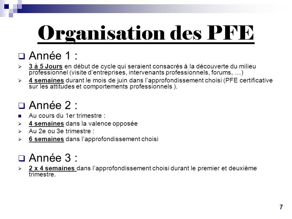Organisation des PFE  Année 1 :  3 à 5 Jours en début de cycle qui seraient consacrés à la découverte du milieu professionnel (visite d'entreprises,