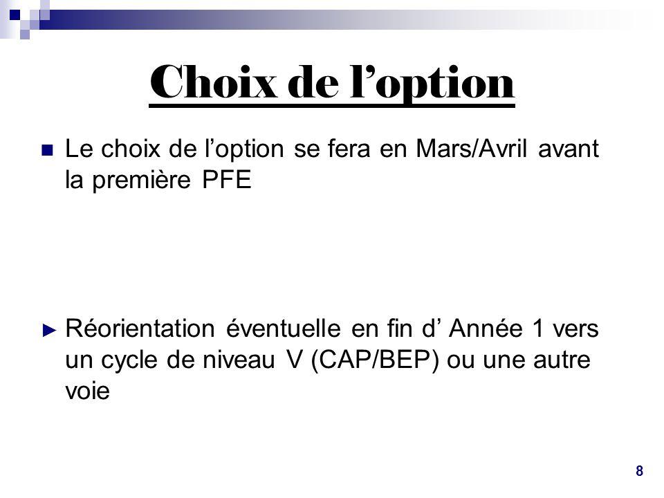 Choix de l'option  Le choix de l'option se fera en Mars/Avril avant la première PFE ► Réorientation éventuelle en fin d' Année 1 vers un cycle de niv
