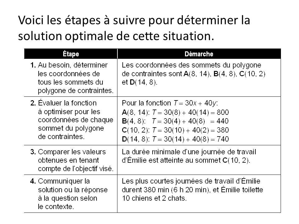 Voici les étapes à suivre pour déterminer la solution optimale de cette situation.