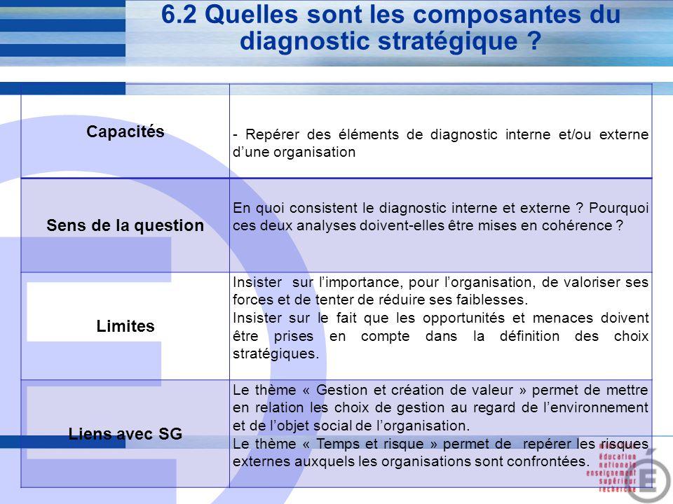 E 24 6.2 Quelles sont les composantes du diagnostic stratégique ? Capacités - Repérer des éléments de diagnostic interne et/ou externe d'une organisat