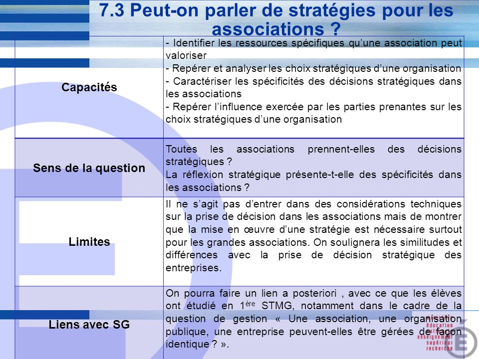 E 28 7.3 Peut-on parler de stratégies pour les associations ? Capacités - Identifier les ressources spécifiques qu'une association peut valoriser - Re