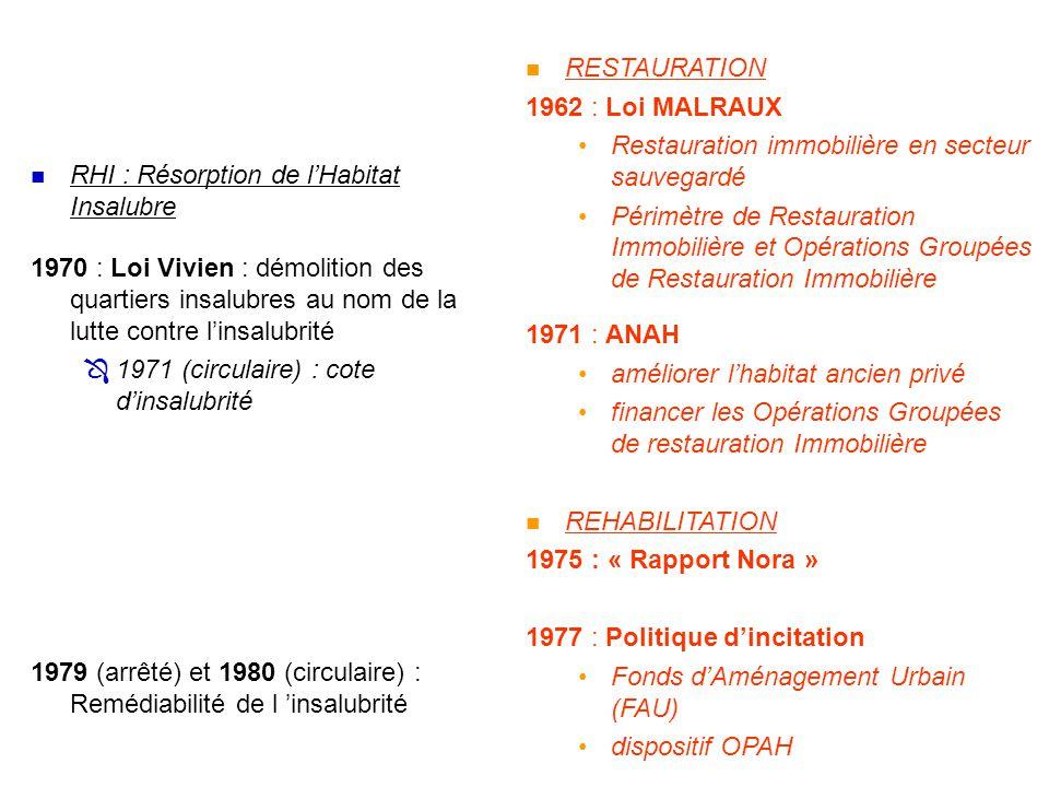  RHI : Résorption de l'Habitat Insalubre 1970 : Loi Vivien : démolition des quartiers insalubres au nom de la lutte contre l'insalubrité  1971 (circulaire) : cote d'insalubrité 1979 (arrêté) et 1980 (circulaire) : Remédiabilité de l 'insalubrité  RESTAURATION 1962 : Loi MALRAUX •Restauration immobilière en secteur sauvegardé •Périmètre de Restauration Immobilière et Opérations Groupées de Restauration Immobilière 1971 : ANAH •améliorer l'habitat ancien privé •financer les Opérations Groupées de restauration Immobilière  REHABILITATION 1975 : « Rapport Nora » 1977 : Politique d'incitation •Fonds d'Aménagement Urbain (FAU) •dispositif OPAH