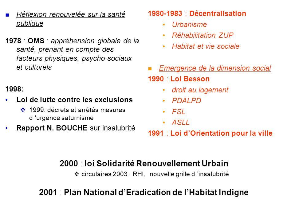 1980-1983 : Décentralisation •Urbanisme •Réhabilitation ZUP •Habitat et vie sociale  Emergence de la dimension social 1990 : Loi Besson •droit au logement •PDALPD •FSL •ASLL 1991 : Loi d'Orientation pour la ville  Réflexion renouvelée sur la santé publique 1978 : OMS : appréhension globale de la santé, prenant en compte des facteurs physiques, psycho-sociaux et culturels 1998: •Loi de lutte contre les exclusions  1999: décrets et arrêtés mesures d 'urgence saturnisme •Rapport N.