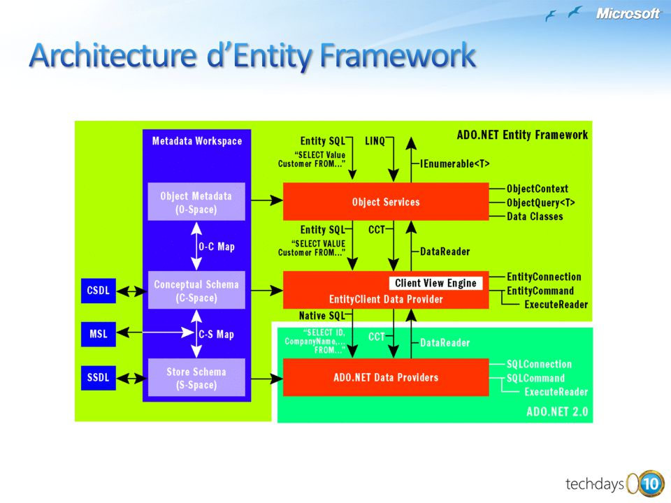 Relational Database Database Objects Schema Database Objects Schema Storage Model *.MSL *.SSDL Map OO Classes Entity Data Model Schema Entity Data Model Schema Conceptual Model *.CSDL