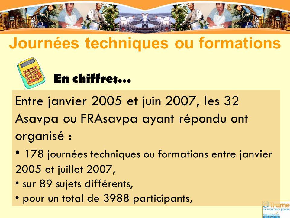 Entre janvier 2005 et juin 2007, les 32 Asavpa ou FRAsavpa ayant répondu ont organisé : • 178 journées techniques ou formations entre janvier 2005 et