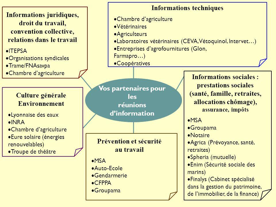 Vos partenaires pour les réunions d'information Informations techniques  Chambre d'agriculture  Vétérinaires  Agriculteurs  Laboratoires vétérinai