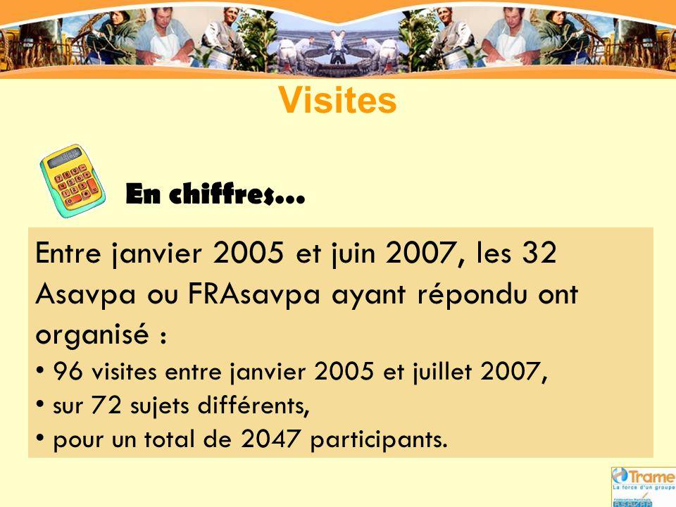 Entre janvier 2005 et juin 2007, les 32 Asavpa ou FRAsavpa ayant répondu ont organisé : • 96 visites entre janvier 2005 et juillet 2007, • sur 72 suje