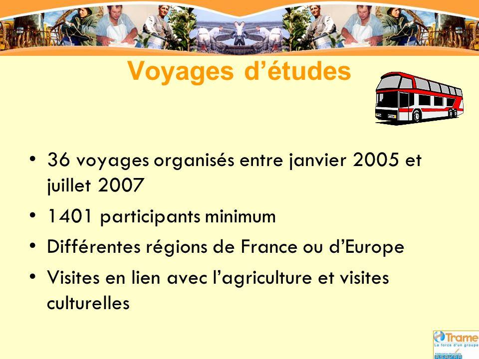 Voyages d'études •36 voyages organisés entre janvier 2005 et juillet 2007 •1401 participants minimum •Différentes régions de France ou d'Europe •Visit