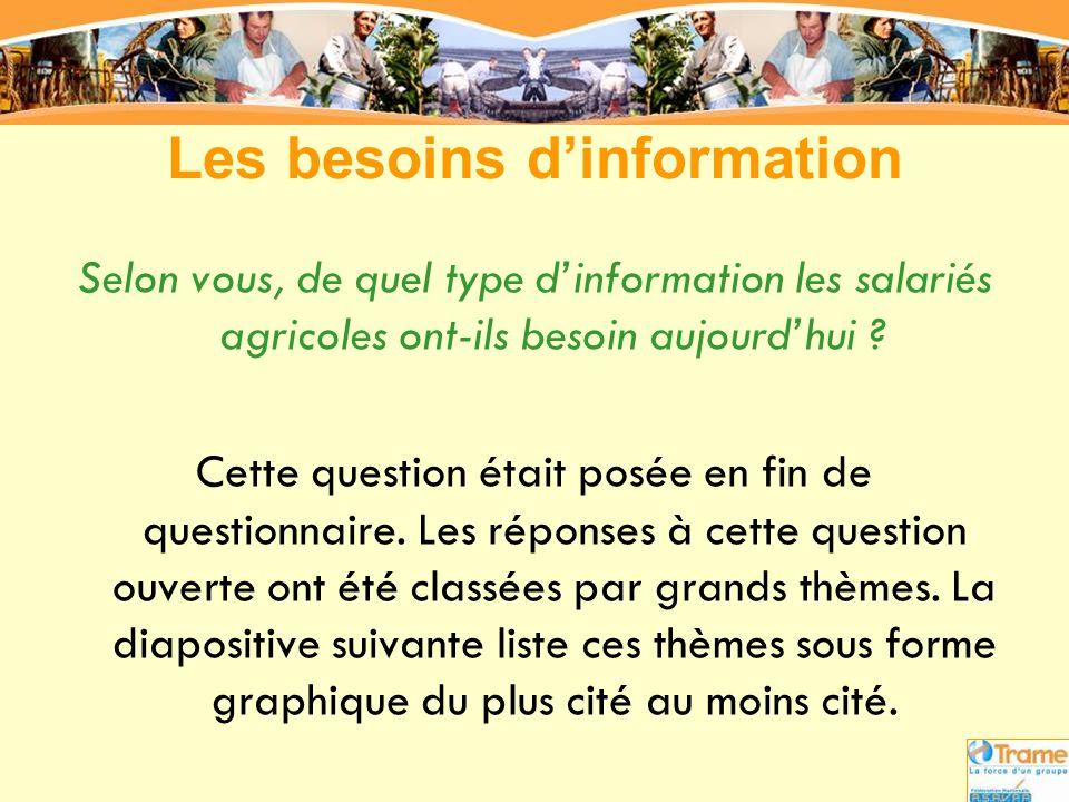 Les besoins d'information Selon vous, de quel type d'information les salariés agricoles ont-ils besoin aujourd'hui ? Cette question était posée en fin