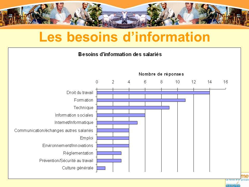 Les besoins d'information