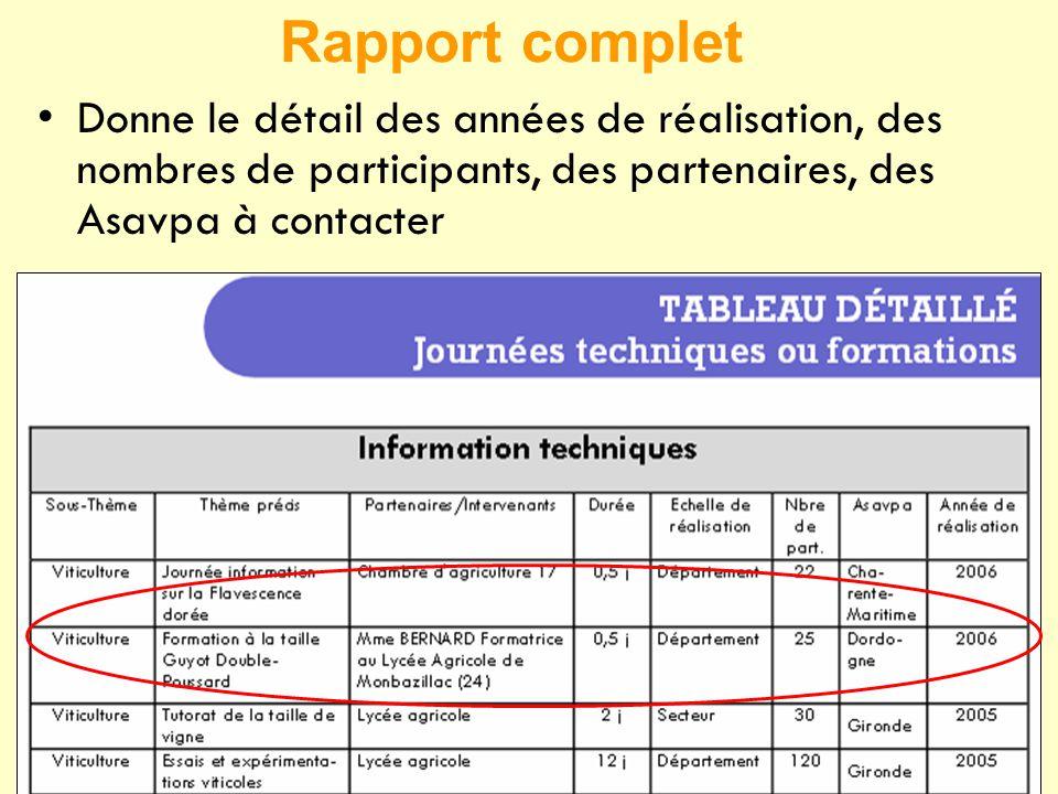 Rapport complet •Donne le détail des années de réalisation, des nombres de participants, des partenaires, des Asavpa à contacter