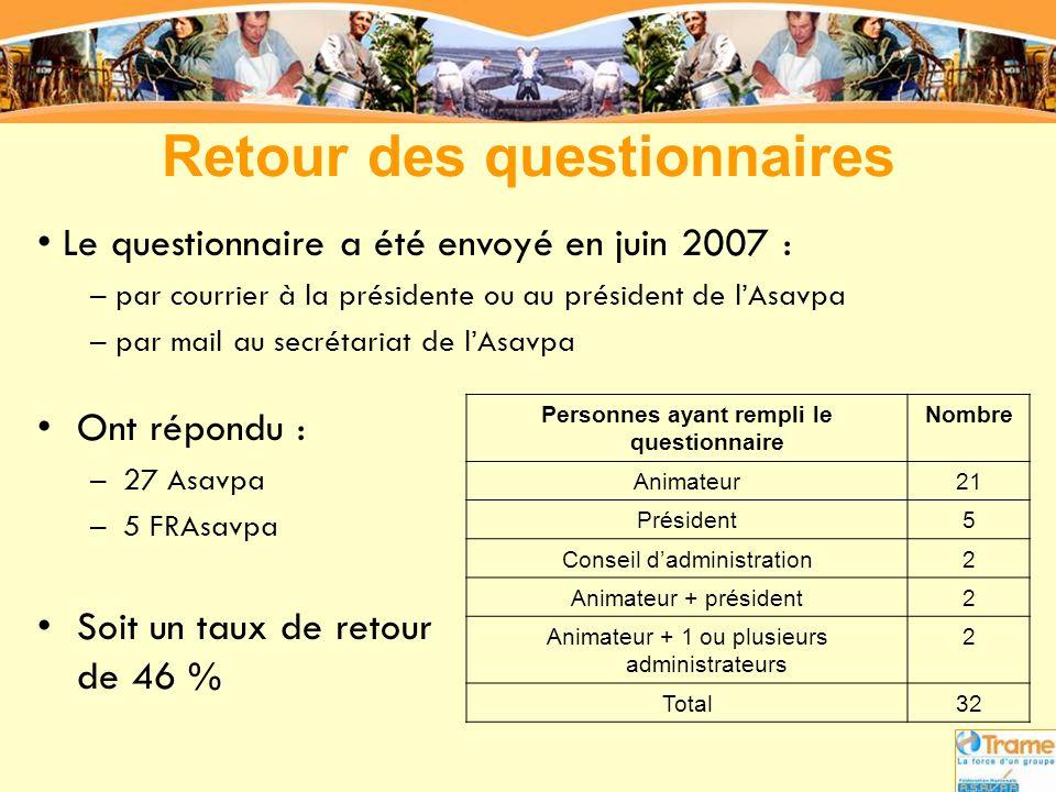Retour des questionnaires •Ont répondu : –27 Asavpa –5 FRAsavpa •Soit un taux de retour de 46 % Personnes ayant rempli le questionnaire Nombre Animate