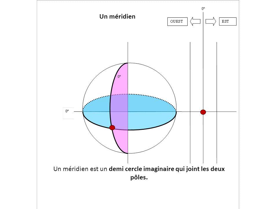 Un méridien Un méridien est un demi cercle imaginaire qui joint les deux pôles.