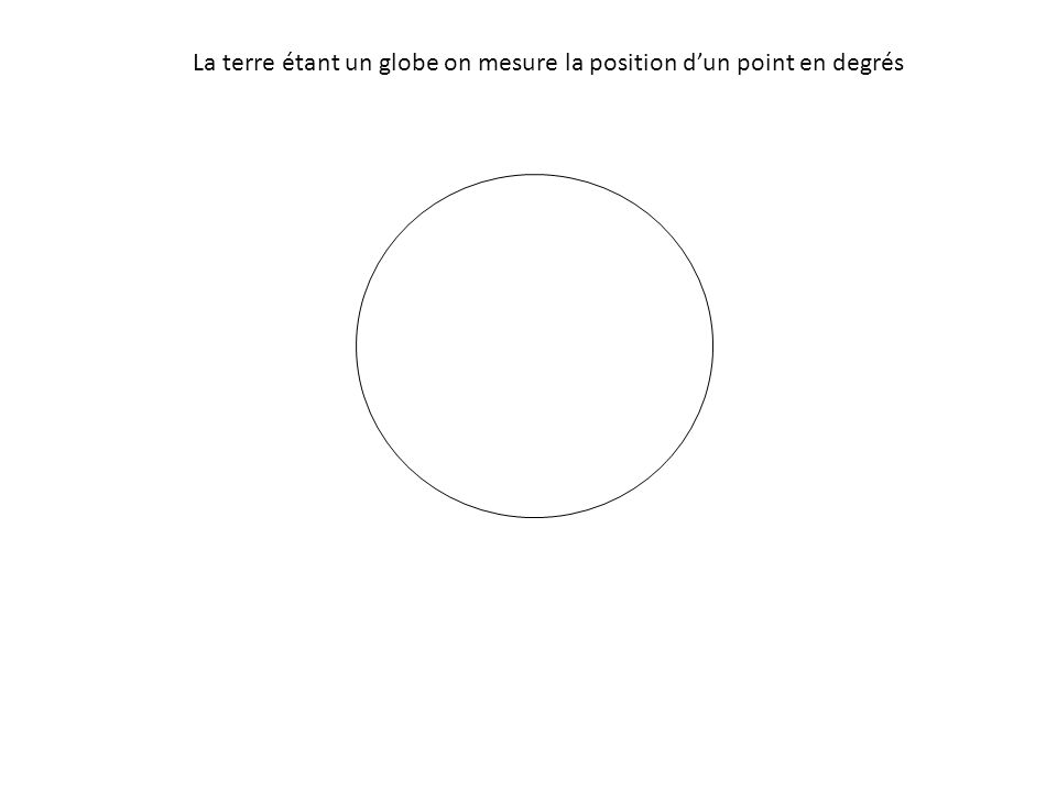 La terre étant un globe on mesure la position d'un point en degrés