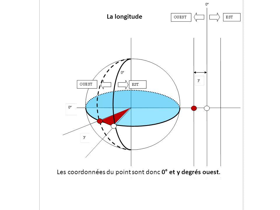La longitude Les coordonnées du point sont donc 0° et y degrés ouest.
