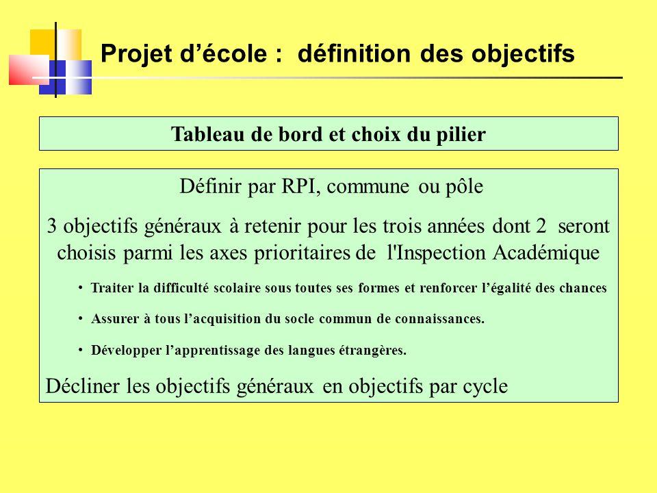 Projet d'école : définition des objectifs Tableau de bord et choix du pilier Définir par RPI, commune ou pôle 3 objectifs généraux à retenir pour les