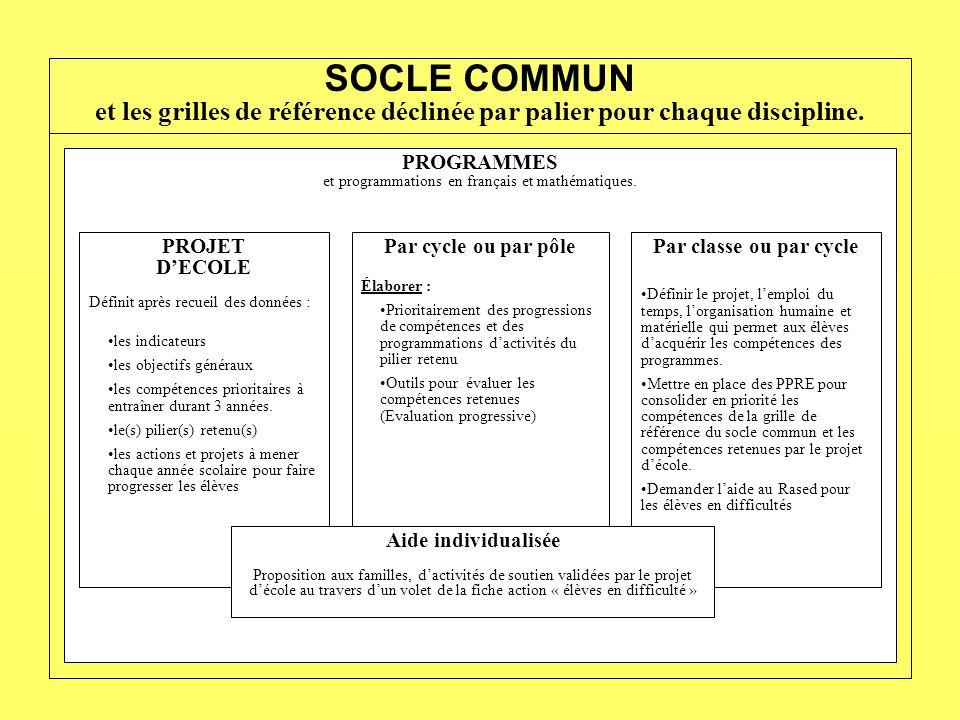 PROGRAMMES et programmations en français et mathématiques. PROJET D'ECOLE Définit après recueil des données : •les indicateurs •les objectifs généraux