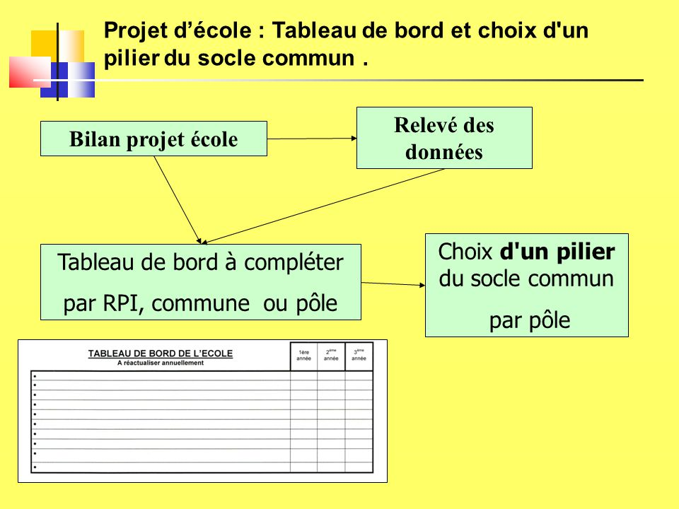 Projet d'école : Tableau de bord et choix d'un pilier du socle commun. Relevé des données Bilan projet école Tableau de bord à compléter par RPI, comm