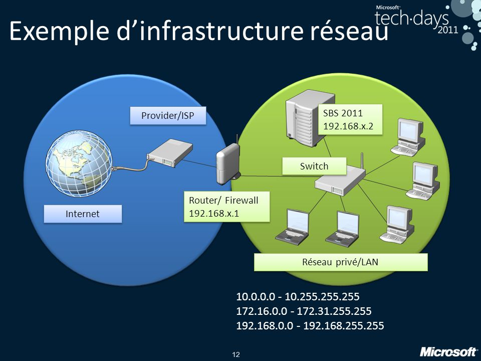 12 Exemple d'infrastructure réseau Réseau privé/LAN Switch Router/ Firewall 192.168.x.1 Router/ Firewall 192.168.x.1 Provider/ISP Internet SBS 2011 192.168.x.2 SBS 2011 192.168.x.2 10.0.0.0 - 10.255.255.255 172.16.0.0 - 172.31.255.255 192.168.0.0 - 192.168.255.255