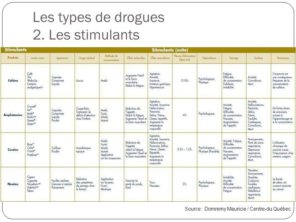 Les types de drogues 2. Les stimulants Source : Domremy Mauricie / Centre-du Québec