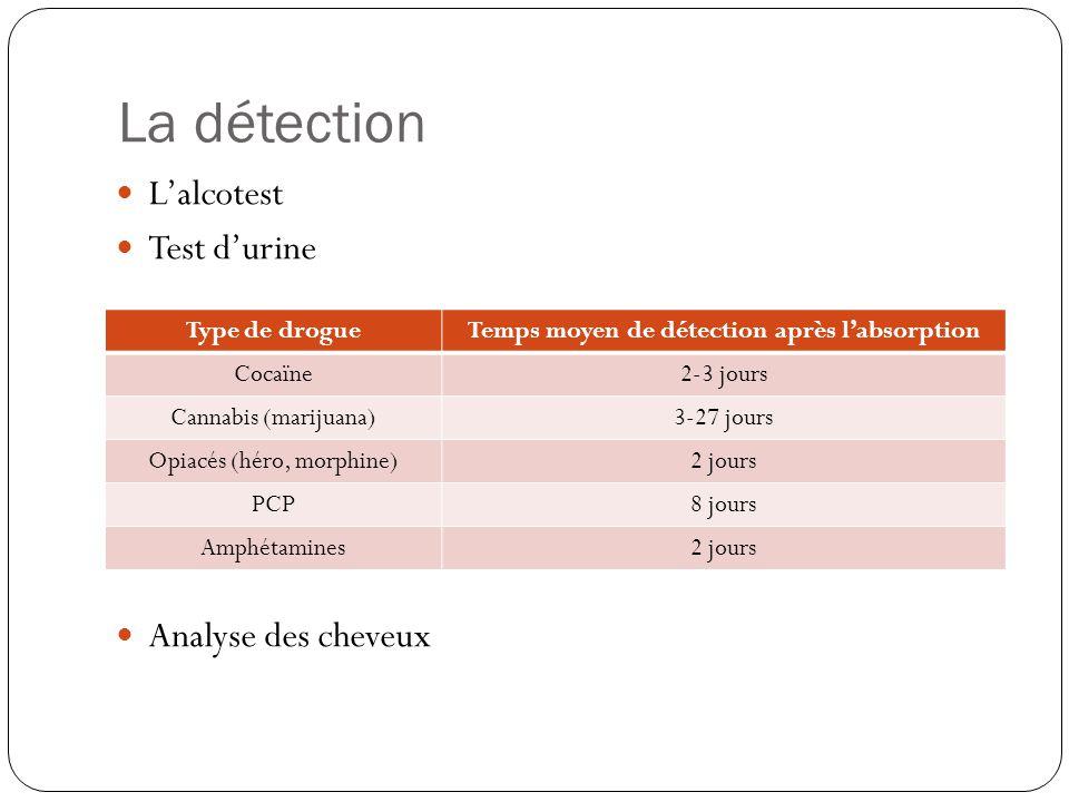 La détection  L'alcotest  Test d'urine  Analyse des cheveux Type de drogueTemps moyen de détection après l'absorption Cocaïne2-3 jours Cannabis (ma