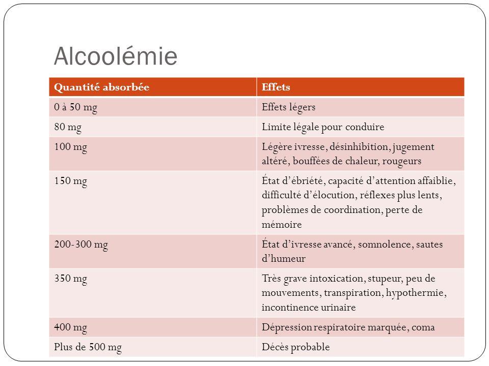 Alcoolémie Quantité absorbéeEffets 0 à 50 mgEffets légers 80 mgLimite légale pour conduire 100 mgLégère ivresse, désinhibition, jugement altéré, bouff