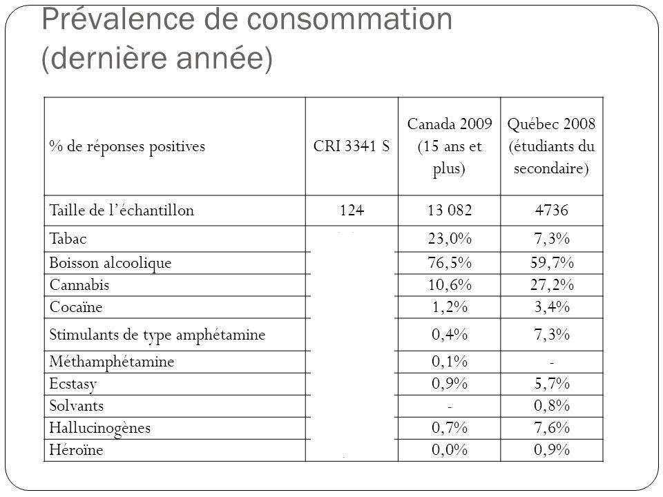Prévalence de consommation (dernière année) % de réponses positivesCRI 3341 S Canada 2009 (15 ans et plus) Québec 2008 (étudiants du secondaire) Taill