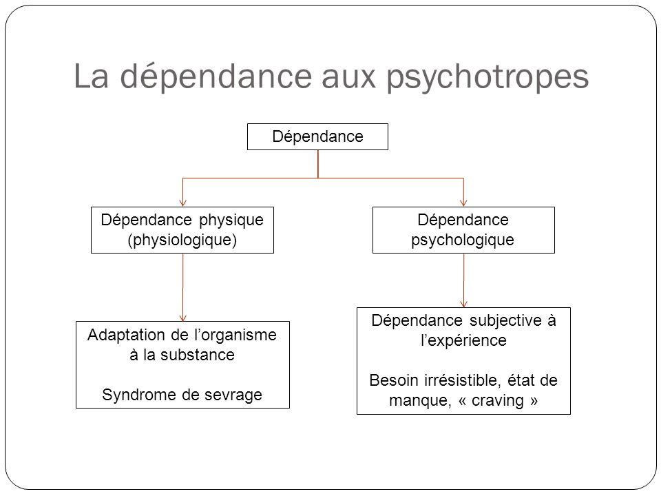 La dépendance aux psychotropes Dépendance Dépendance physique (physiologique) Dépendance psychologique Adaptation de l'organisme à la substance Syndro