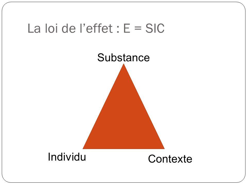 La loi de l'effet : E = SIC Substance Individu Contexte