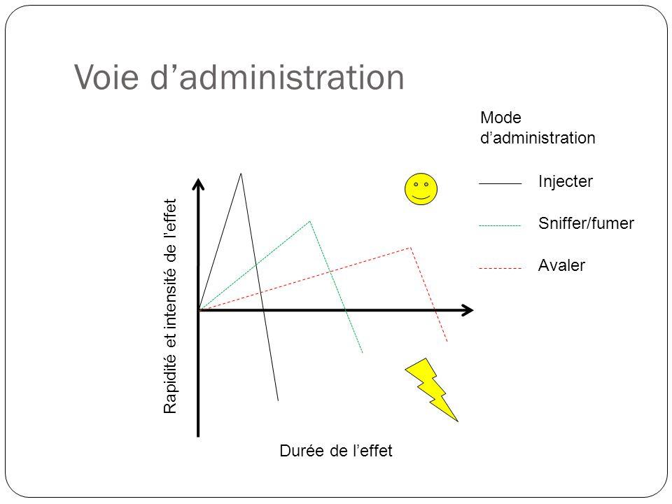 Voie d'administration Injecter Sniffer/fumer Avaler Mode d'administration Rapidité et intensité de l'effet Durée de l'effet