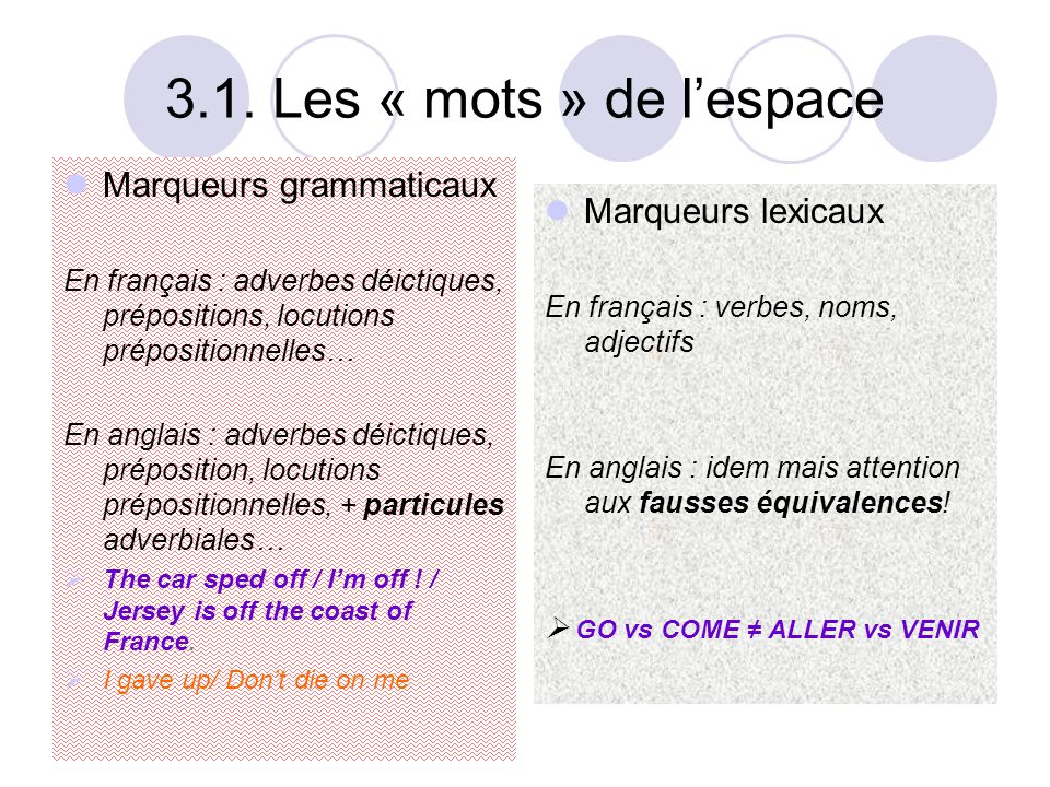 3.1. Les « mots » de l'espace  Marqueurs grammaticaux En français : adverbes déictiques, prépositions, locutions prépositionnelles… En anglais : adve