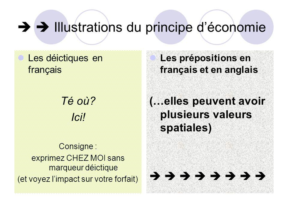   Illustrations du principe d'économie  Les déictiques en français Té où? Ici! Consigne : exprimez CHEZ MOI sans marqueur déictique (et voyez l'imp
