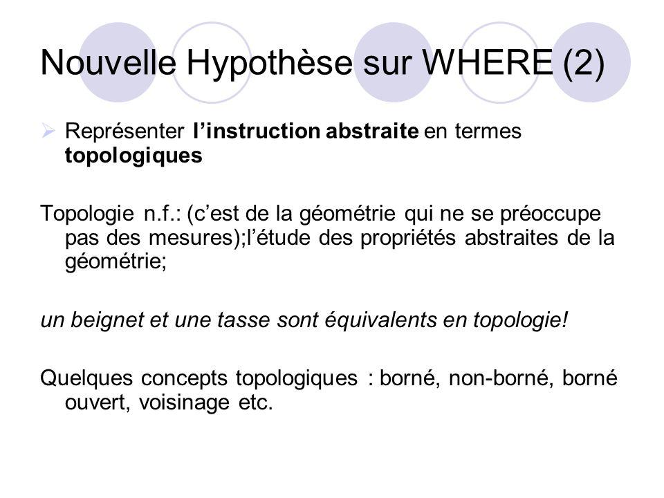 Nouvelle Hypothèse sur WHERE (2)  Représenter l'instruction abstraite en termes topologiques Topologie n.f.: (c'est de la géométrie qui ne se préoccu