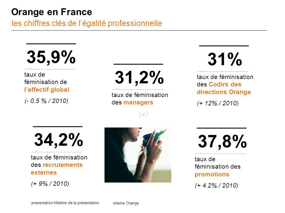 interne Orange presentation titletitre de la présentation Orange en France les chiffres clés de l'égalité professionnelle 35,9% taux de féminisation d