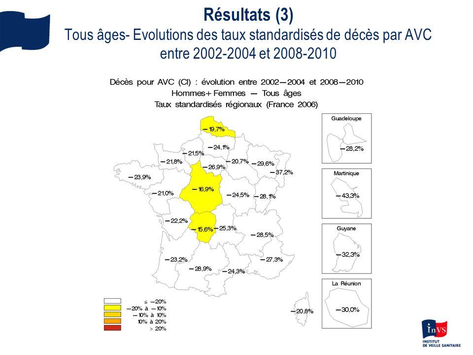 Résultats (3) Tous âges- Evolutions des taux standardisés de décès par AVC entre 2002-2004 et 2008-2010