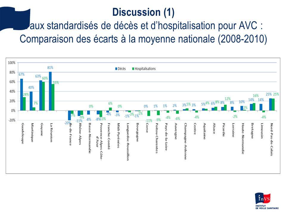 Discussion (1) Taux standardisés de décès et d'hospitalisation pour AVC : Comparaison des écarts à la moyenne nationale (2008-2010)