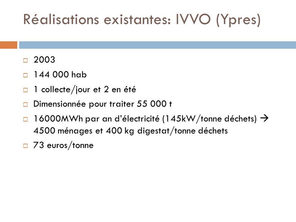 Réalisations existantes: IVVO (Ypres)  2003  144 000 hab  1 collecte/jour et 2 en été  Dimensionnée pour traiter 55 000 t  16000MWh par an d'électricité (145kW/tonne déchets)  4500 ménages et 400 kg digestat/tonne déchets  73 euros/tonne