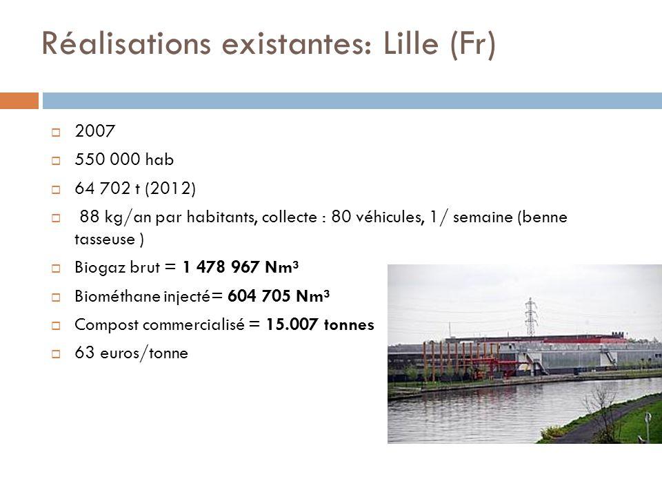 Réalisations existantes: Lille (Fr)  2007  550 000 hab  64 702 t (2012)  88 kg/an par habitants, collecte : 80 véhicules, 1/ semaine (benne tasseuse )  Biogaz brut = 1 478 967 Nm³  Biométhane injecté= 604 705 Nm³  Compost commercialisé = 15.007 tonnes  63 euros/tonne
