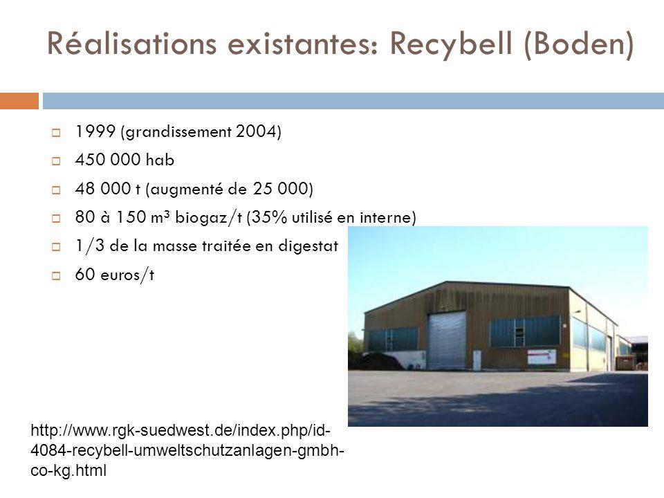 Réalisations existantes: Recybell (Boden)  1999 (grandissement 2004)  450 000 hab  48 000 t (augmenté de 25 000)  80 à 150 m³ biogaz/t (35% utilisé en interne)  1/3 de la masse traitée en digestat  60 euros/t http://www.rgk-suedwest.de/index.php/id- 4084-recybell-umweltschutzanlagen-gmbh- co-kg.html