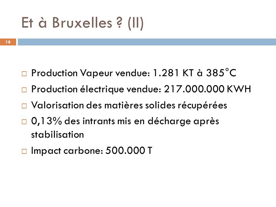  Production Vapeur vendue: 1.281 KT à 385°C  Production électrique vendue: 217.000.000 KWH  Valorisation des matières solides récupérées  0,13% des intrants mis en décharge après stabilisation  Impact carbone: 500.000 T Et à Bruxelles .
