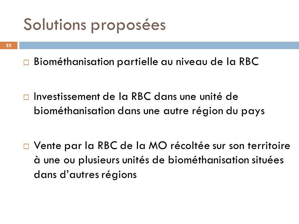 Solutions proposées  Biométhanisation partielle au niveau de la RBC  Investissement de la RBC dans une unité de biométhanisation dans une autre région du pays  Vente par la RBC de la MO récoltée sur son territoire à une ou plusieurs unités de biométhanisation situées dans d'autres régions 23