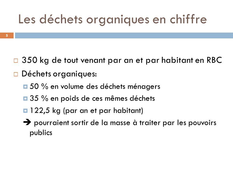 Les déchets organiques en chiffre  350 kg de tout venant par an et par habitant en RBC  Déchets organiques:  50 % en volume des déchets ménagers  35 % en poids de ces mêmes déchets  122,5 kg (par an et par habitant)  pourraient sortir de la masse à traiter par les pouvoirs publics 5